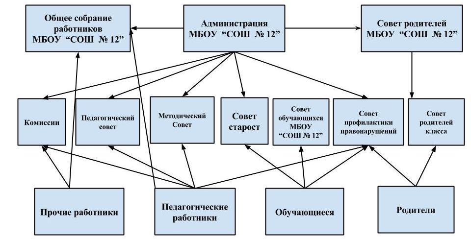 Структура и органы управления МБОУ